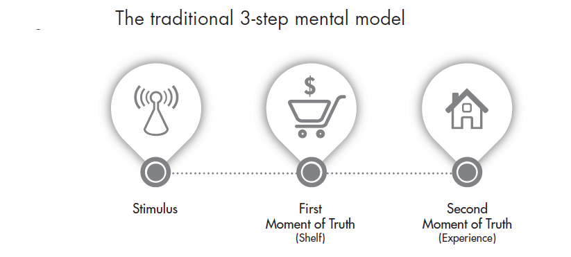 Traditional 3-step mental model