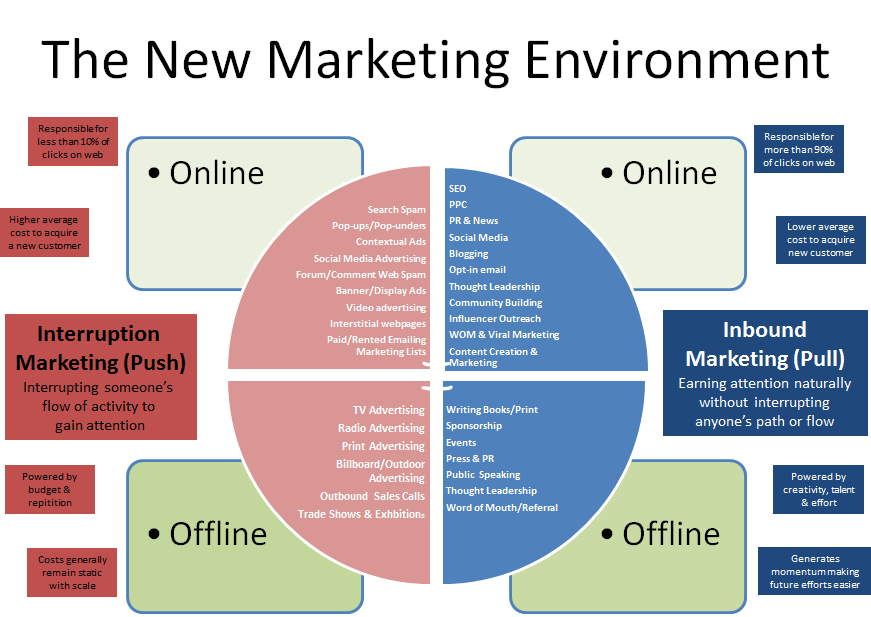 Inbound marketing: the new marketing environment