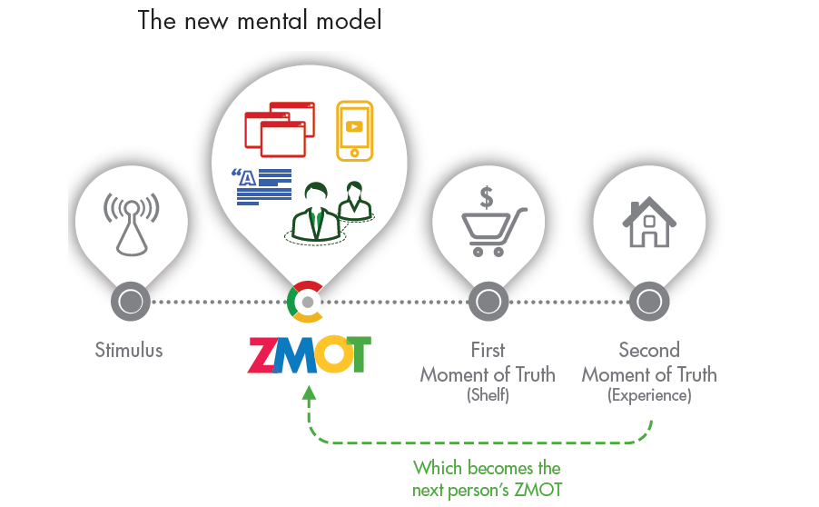 The new mental model