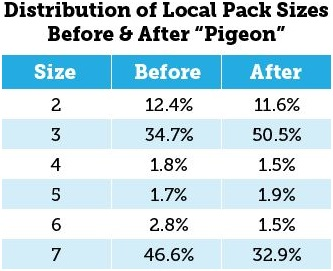 Local pack data - Moz